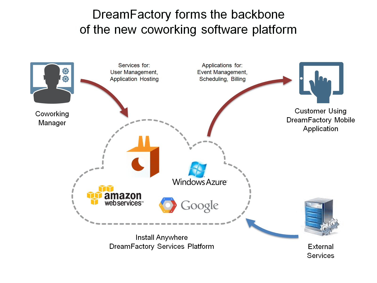 DreamFactory forms the backbone of the new cowering software platform